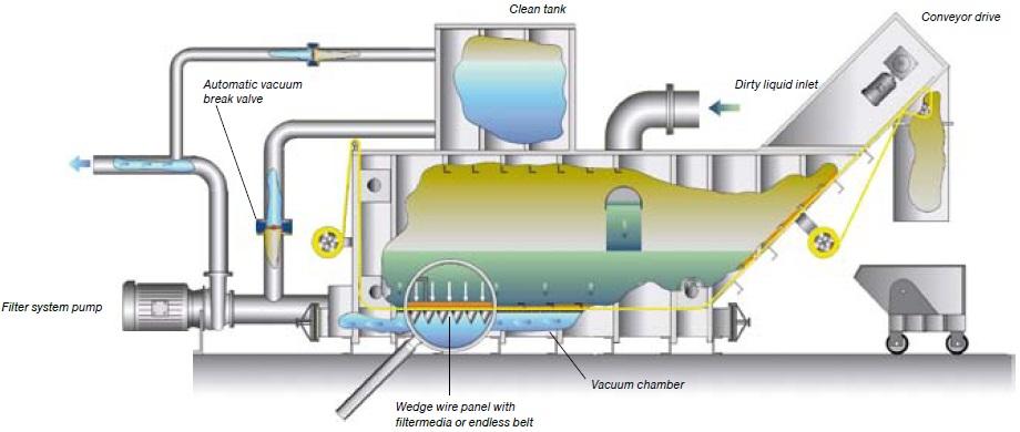 Hydro vac Vacuum Filtration System – Firma Stevens Hydrobelt -> Kuchnia Weglowa Hydro Vacuum